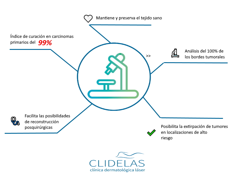 cirugía de Mohs - CLIDELAS